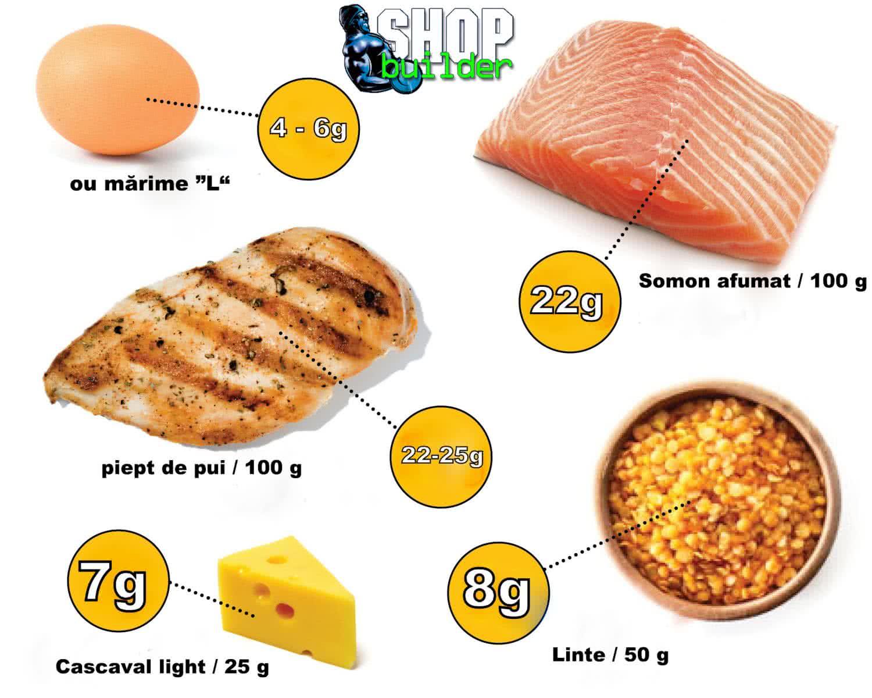 Proteina - alimente care conțin proteine